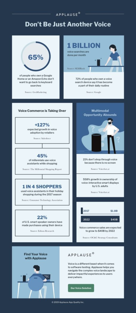 Infographic showing the impact of the voice technology