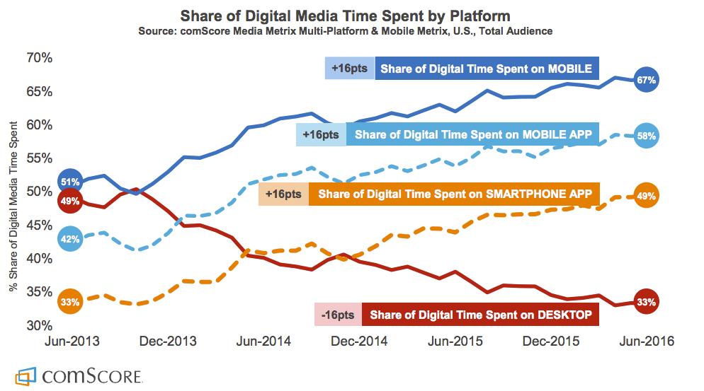 2015 Mobile App Report