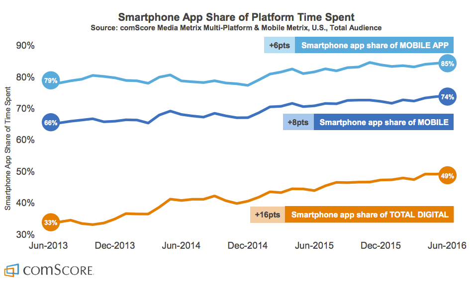 2015 Mobile App Report apps