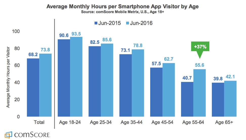 2015 Mobile App Report hours