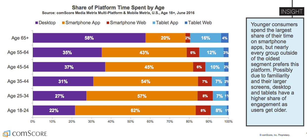 2015 Mobile App Report web