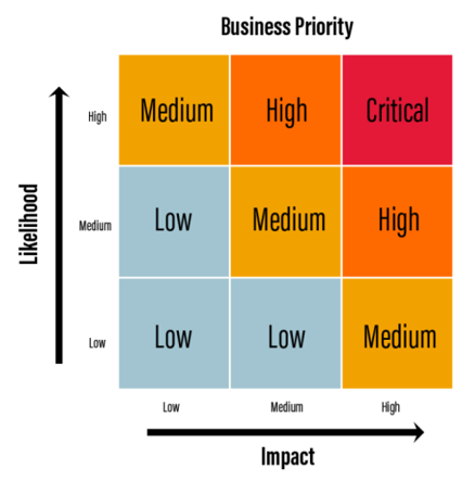 Visual depiction of the relationship that Impact and Likelihood have on Business Priority. Low Impact + Low Likelihood = Low Business Priority; Low Impact + Medium Likelihood = Low Business Priority; Low Impact + High Likelihood = Medium Business Priority; Medium Impact + Medium Likelihood = Medium Business Priority; Medium Impact + High Likelihood = High Business Priority; High Impact + High Likelihood = Critical Business Priority.