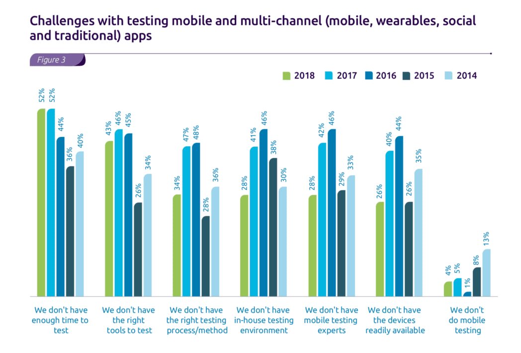 Challenges with testing mobile apps