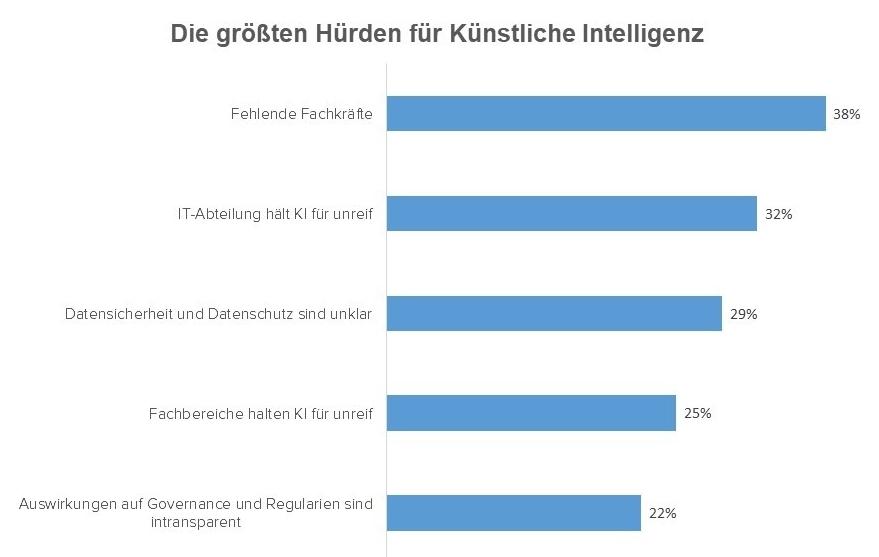 Abbildung zu den größten Hürden für Künstliche Intelligenz (Quelle IDC)