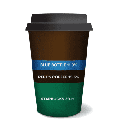 favorite coffee survey results: Starbucks 39.1%, Peet's 15.5%, Blue Bottle 11.9%