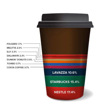 favorite coffee survey results: Nestle 17.4%, Starbucks 15.4%, Lavazza 10.6%, even break down of the 7 remaining