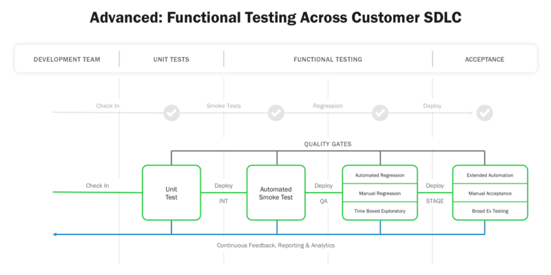 functional testing: development team, unit tests, functional teams, acceptance (top axis left to right) the process is: check-in, smoke test, regression, deploy (left to right)