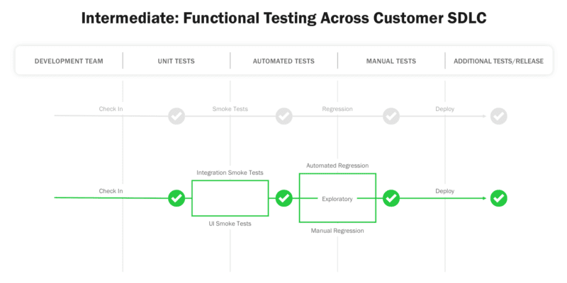 functional testing: development team, unit tests, automated test, manual test, additional test/release (top axis left to right) the process is: check-in, smoke test, regression, deploy (left to right)