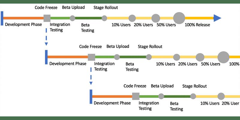 Mobile Release Train Chart version 2