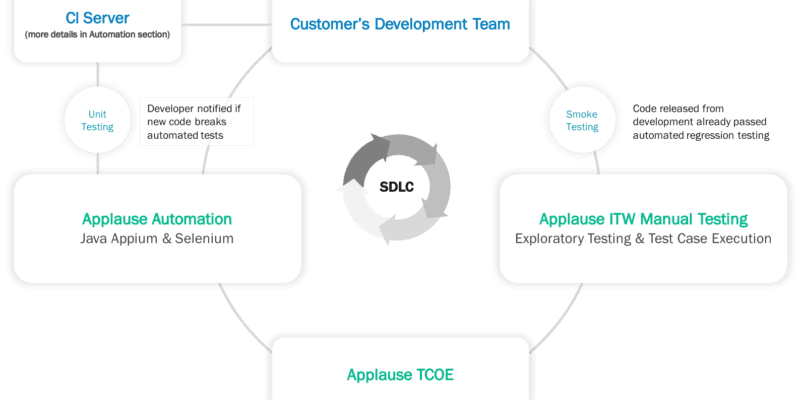 SDLC: dev Team Rauchtests Applaus ITM Manuelle Tests Applaus TCOE zu Applause Automation Unit-Tests auf CI-Server Dev Team