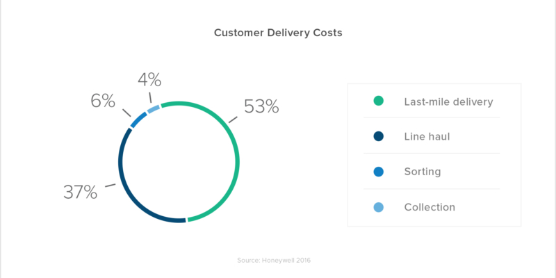 customer delivery costs: collection 4%, sorting 6%, line haul 37%, last mile delivery 53%