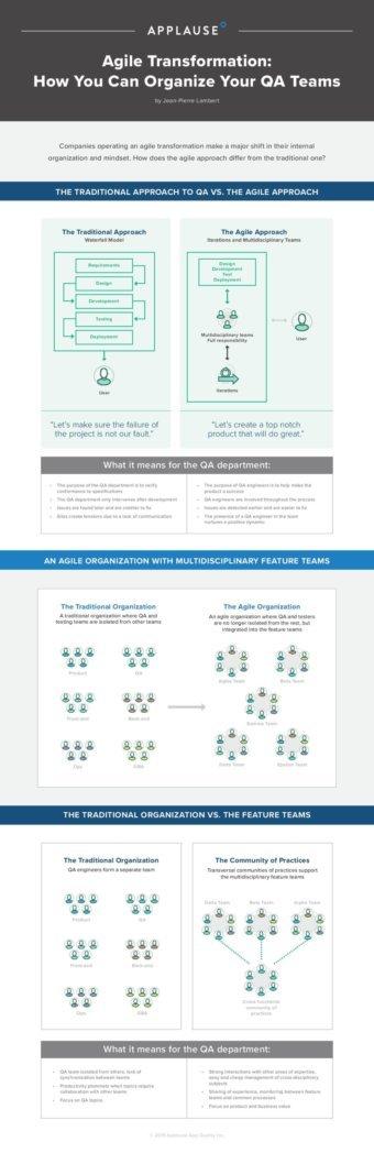 Agile Transformation Infographic