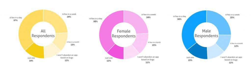 App Abandonment Chart