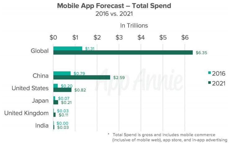Mobile App Forcast chart