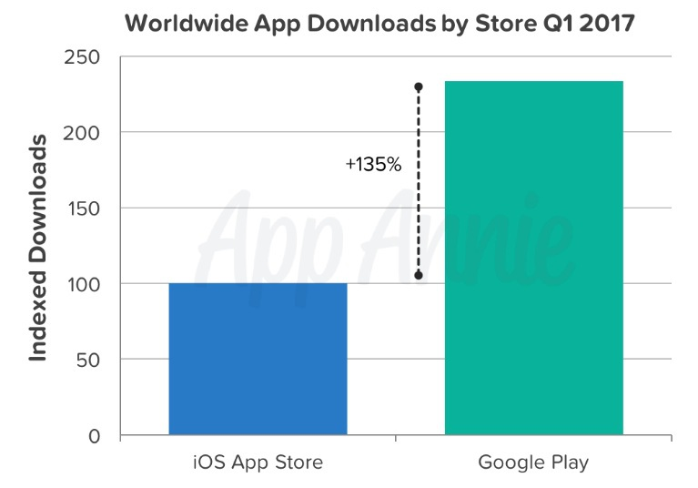 World Wide App Downloads by Store Q1 2017