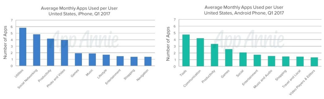 App average monthly apps used charts