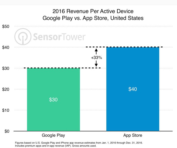 App Monetization Chart