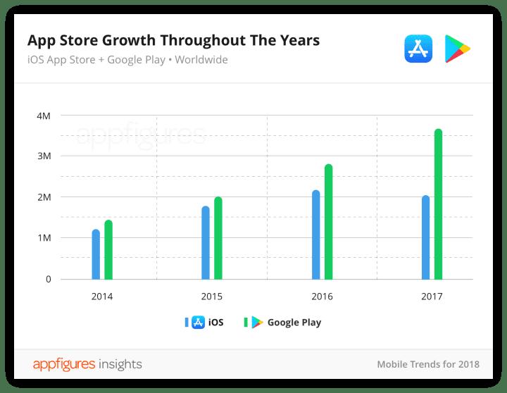 App figures chart