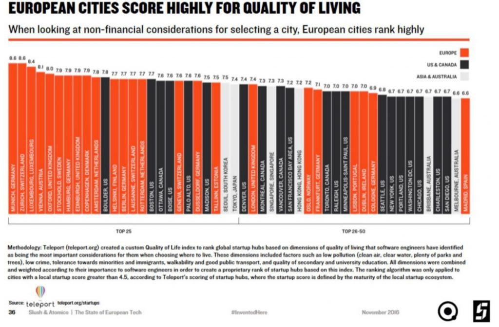 European Quality of Living chart