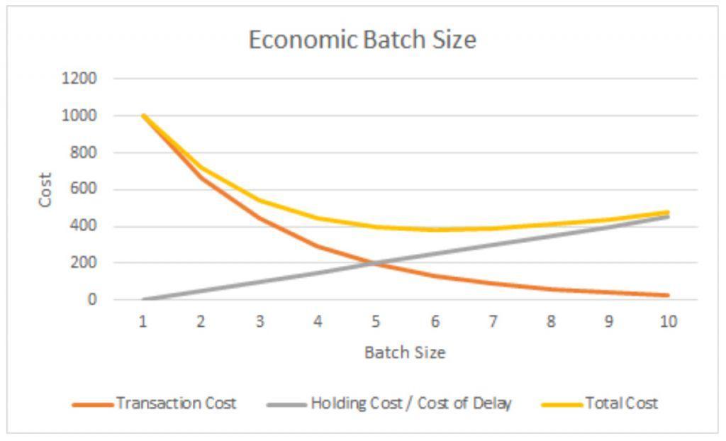 batch size chart