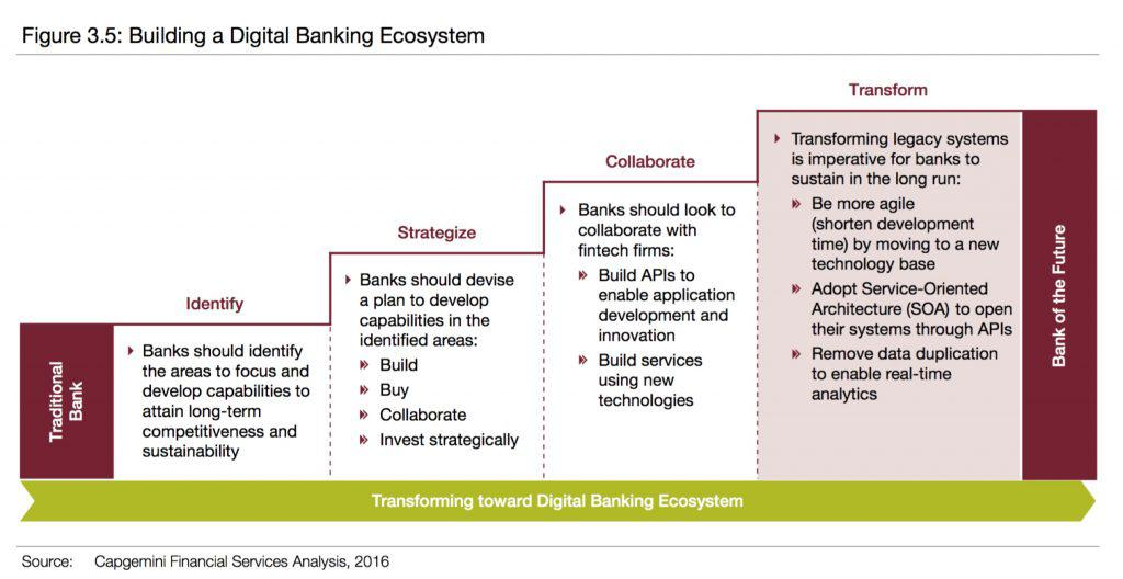 Building a Digital Banking Ecosystem chart