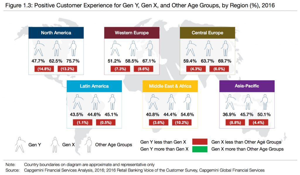 Positive Customer Experience for Gen Y, Gen X and other age group