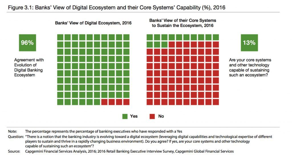 Banks View of Digital Ecosystem and Their Core Systems
