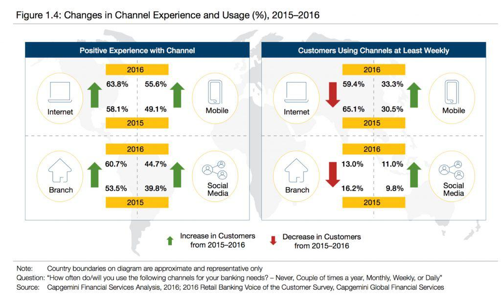 Changes in Channel Experience and Usage