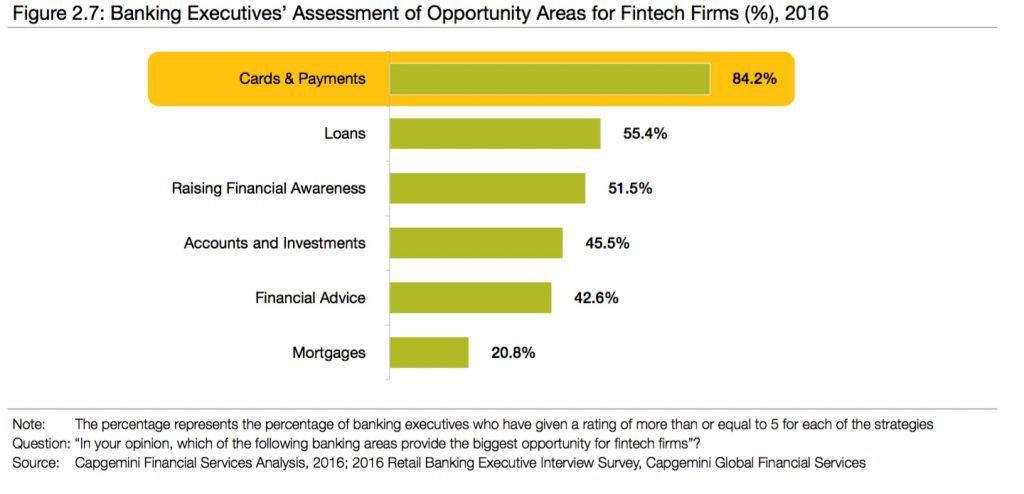 Banking Executives' Assessments of Opportunity Area for Fintech Firms