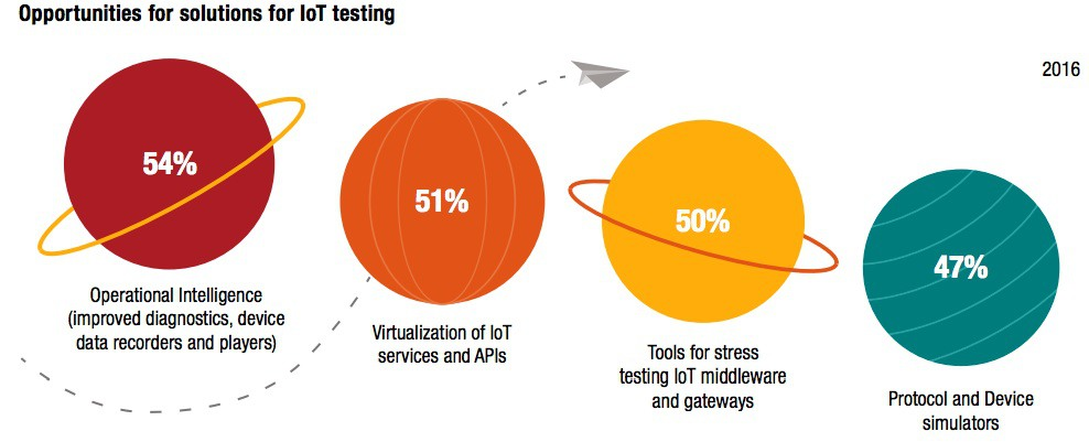 Opportunities for solution for IoT testing