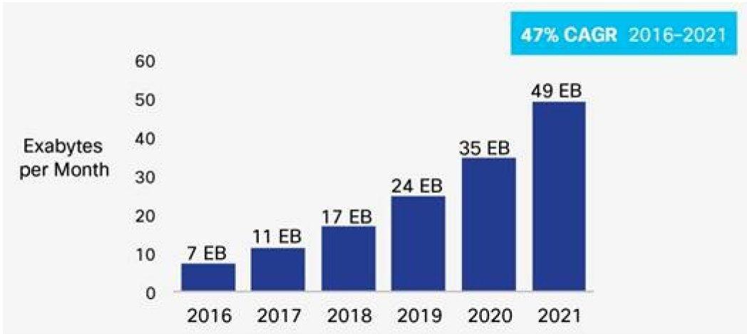 Cisco mobile data chart