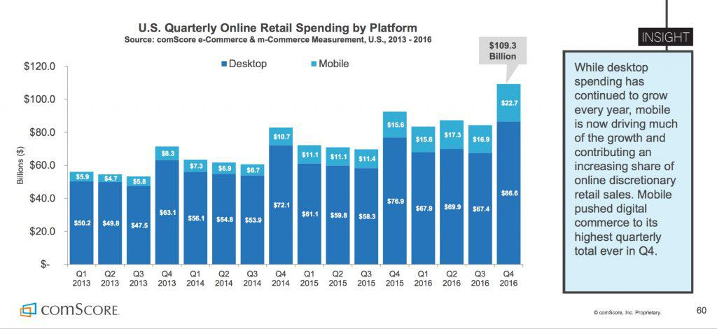 US Quarterly Online Retail Spending by Platform