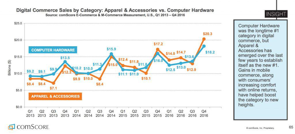 Digital Commerce Sales Chart