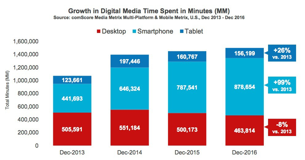 Growth in Digital Media Time spent in minutes chart