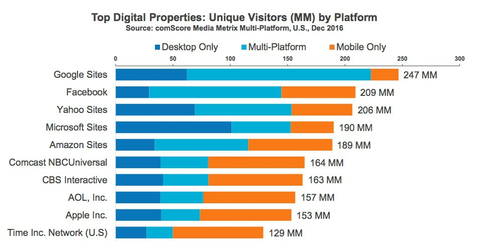 Visitors by platform chart