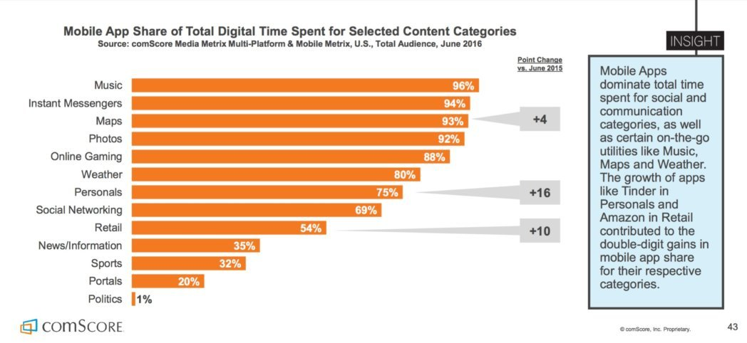 Mobile App Share of Total Digital Time Spent for Selected Content Categories