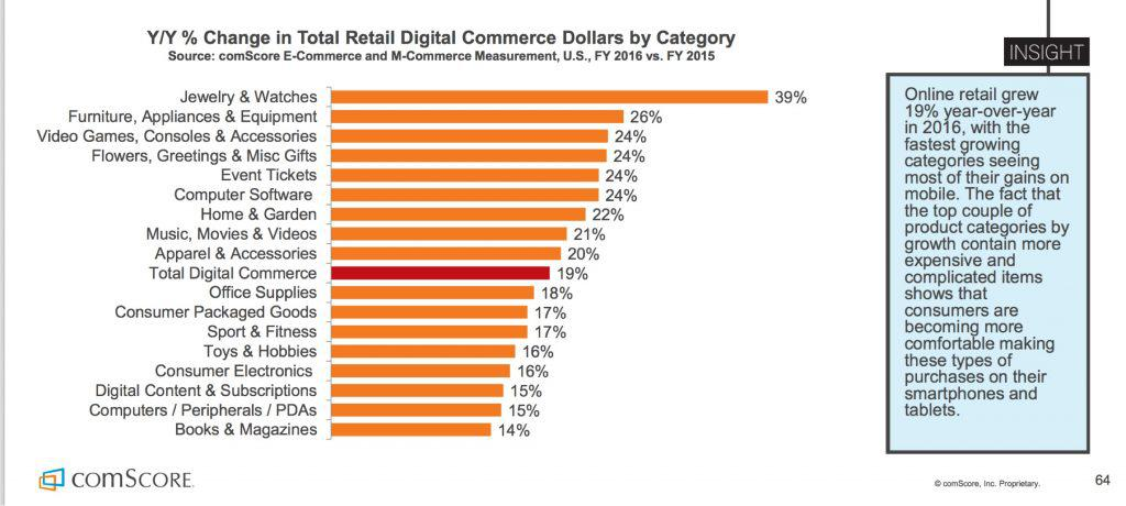 Change in Total Retail Digital Commerce Dollar