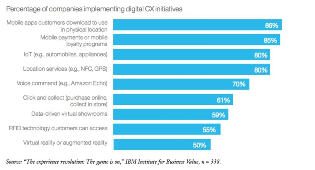 Percentage of companies implementing digital CX initiatives