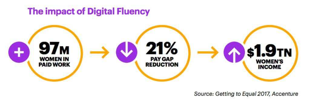 Impact of digital fluency