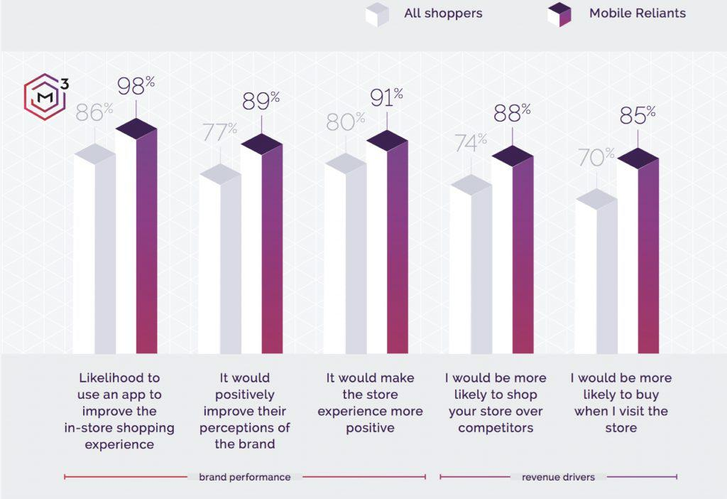 dmi mobile shopper loyalty chart