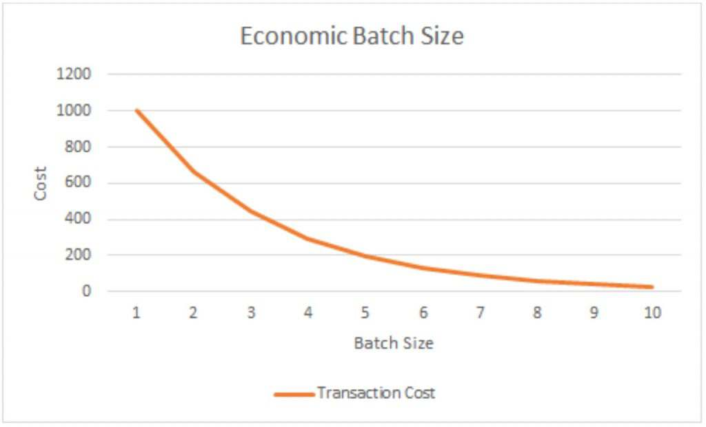 economic batch