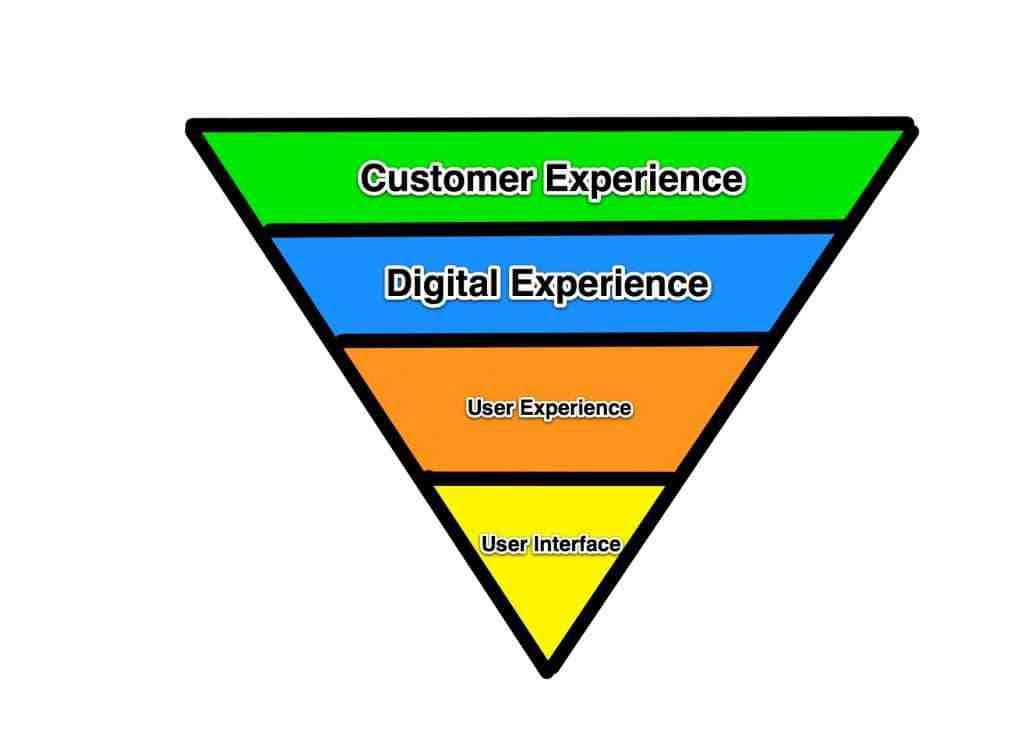 experience pyramid