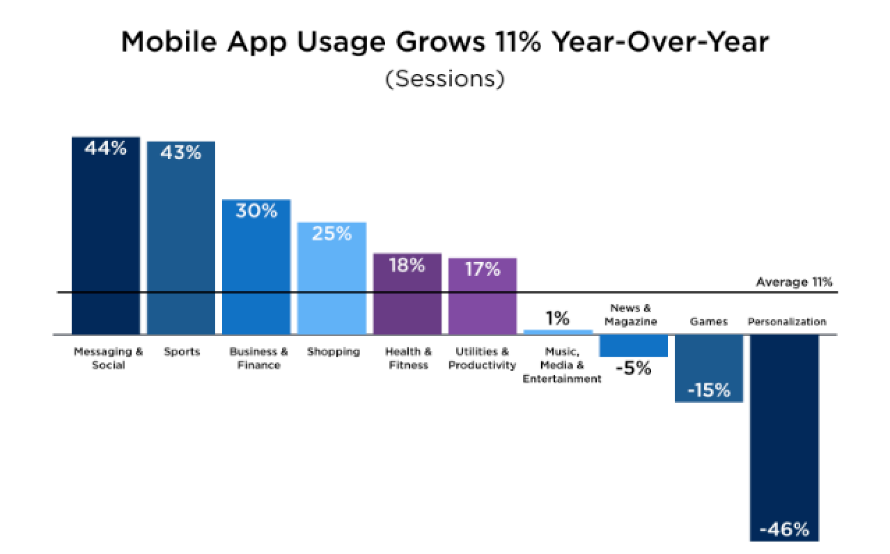 Mobile App Growth Chart