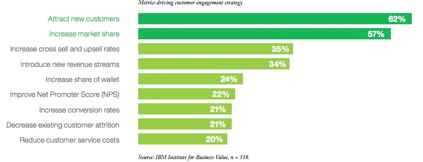Metrics driving customer engagement