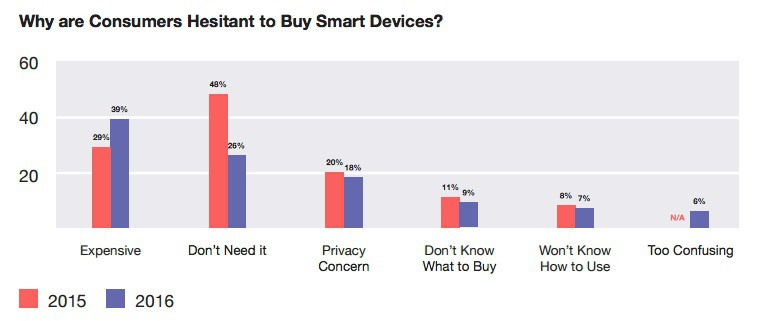 Why Consumers are Hesitant to Buy Smart Devices Chart