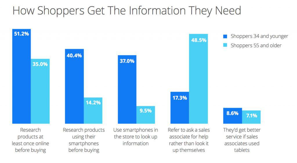 How Shoppers Get The Information They Need Chart