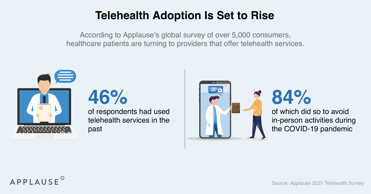 Applause survey results of patient experiences in telehealth. 46% of respondents used telehealth services in the past, while 84% did so to avoid in-person activities during the pandemic.
