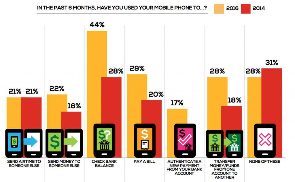 mobile banking use chart
