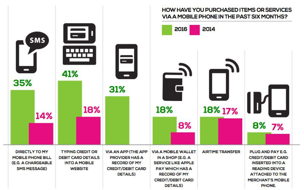 mobile payments method