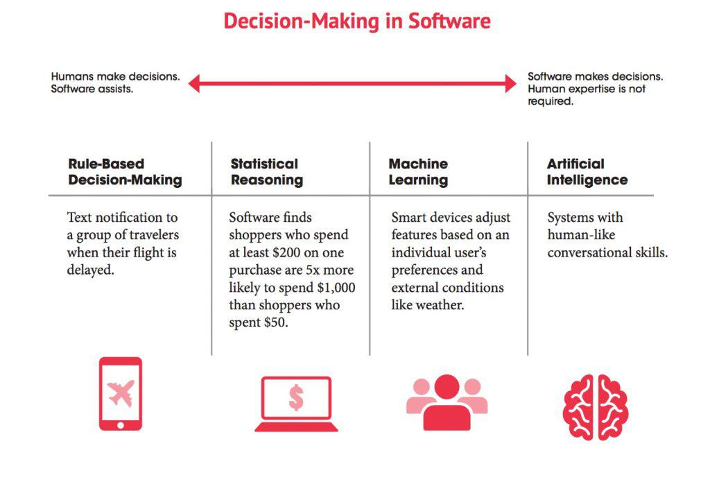 Decision-Making in Software Chart